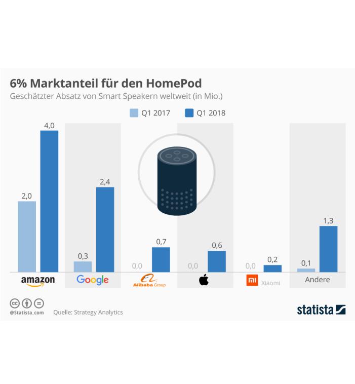 Smart-Speaker-Markt