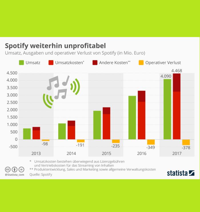 Spotify Gewinn