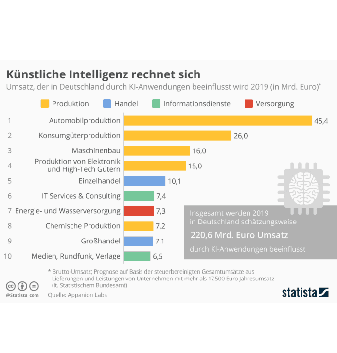 KI-Umsätze in Deutschland 2019