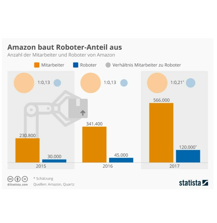 Roboter bei Amazon
