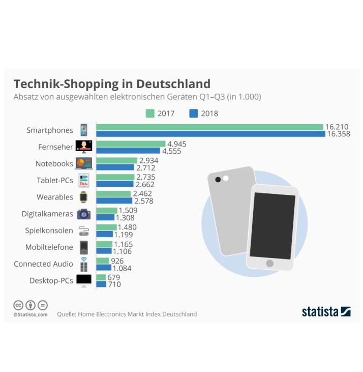Technik-Shopping
