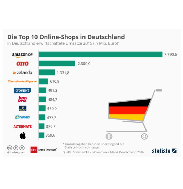 Top-10-Online-Shops in Deutschland