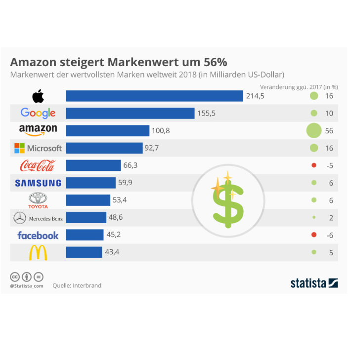 statista_wertvollste_marken-teaser
