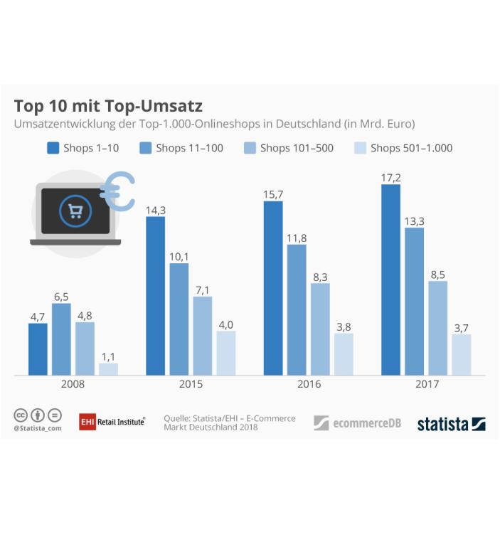 Top 1000 Online-Shops