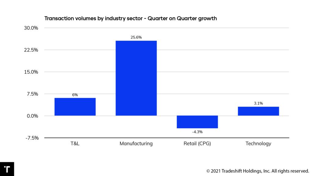 Globale Lieferketten Tradeshift
