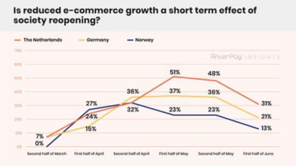 E-Commerce Entwicklung