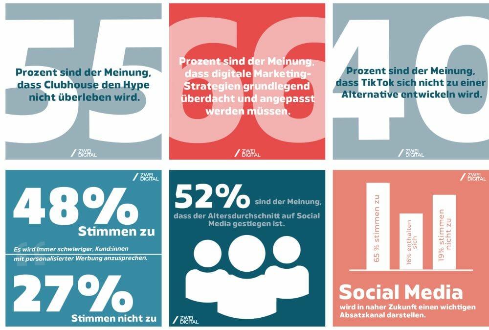 Social-Media-Trends ZweiDigital